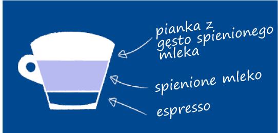 Jak przygotować Lavazza Cappuccino